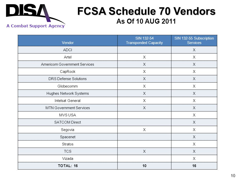 A Combat Support Agency FCSA Schedule 70 Vendors As Of 10 AUG 2011 Vendor SIN 132-54 Transponded Capacity SIN 132-55 Subscription Services ADCIX Artel