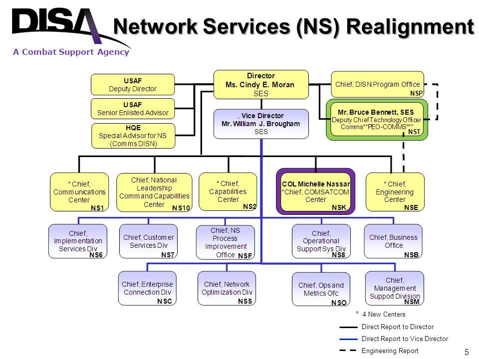 A Combat Support Agency 6 COMSATCOM Center Organizational Structure COMSATCOM Center COL Michelle Nassar (Chief) Mr.