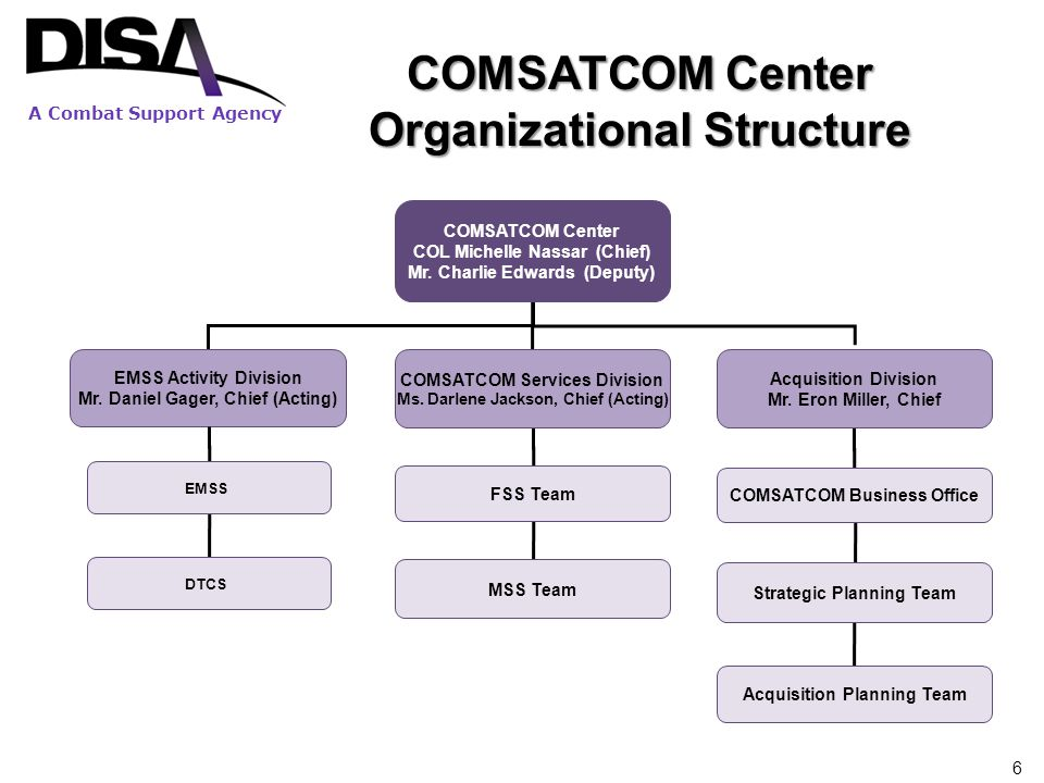 A Combat Support Agency 6 COMSATCOM Center Organizational Structure COMSATCOM Center COL Michelle Nassar (Chief) Mr. Charlie Edwards (Deputy) EMSS Act