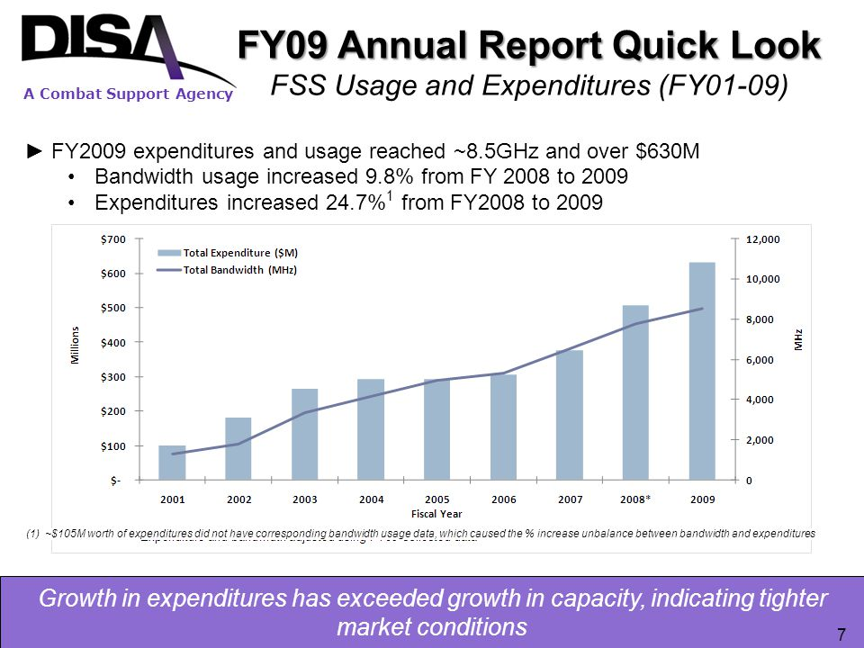 A Combat Support Agency Growth in expenditures has exceeded growth in capacity, indicating tighter market conditions ►FY2009 expenditures and usage re