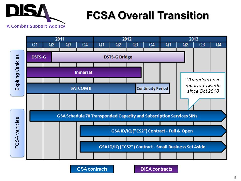 A Combat Support Agency FCSA Overall Transition Expiring Vehicles FCSA Vehicles GSA contractsDISA contracts 16 vendors have received awards since Oct