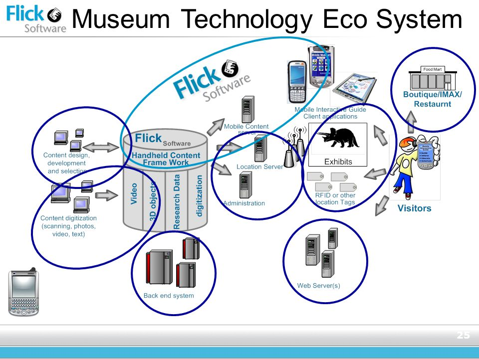 25 Museum Technology Eco System