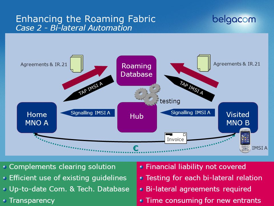 Belgacom International Carrier Services 14 Enhancing the Roaming Fabric Case 2 - Bi-lateral Automation Complements clearing solution Efficient use of existing guidelines Up-to-date Com.