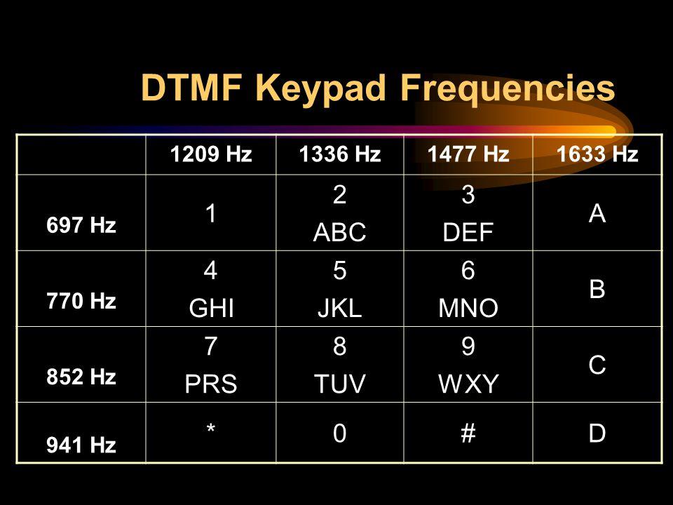 DTMF Keypad Frequencies 1209 Hz1336 Hz1477 Hz1633 Hz 697 Hz 1 2 ABC 3 DEF A 770 Hz 4 GHI 5 JKL 6 MNO B 852 Hz 7 PRS 8 TUV 9 WXY C 941 Hz *0#D