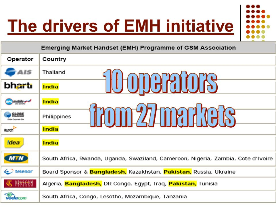 The drivers of EMH initiative