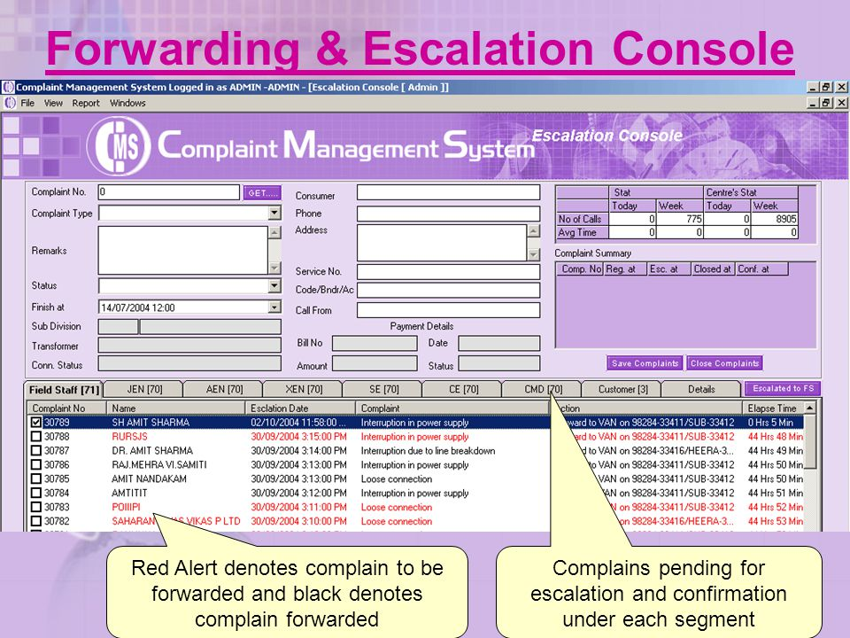 Forwarding & Escalation Console Red Alert denotes complain to be forwarded and black denotes complain forwarded Complains pending for escalation and c