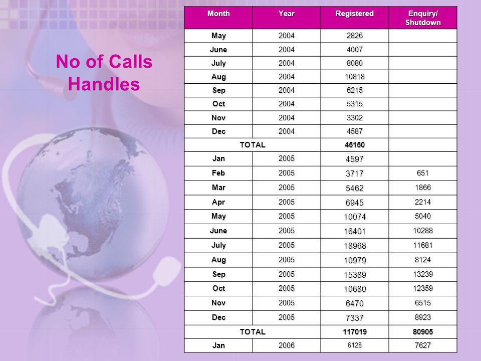No of Calls Handles MonthYearRegistered Enquiry/ Shutdown May20042826 June20044007 July20048080 Aug200410818 Sep20046215 Oct20045315 Nov20043302 Dec20