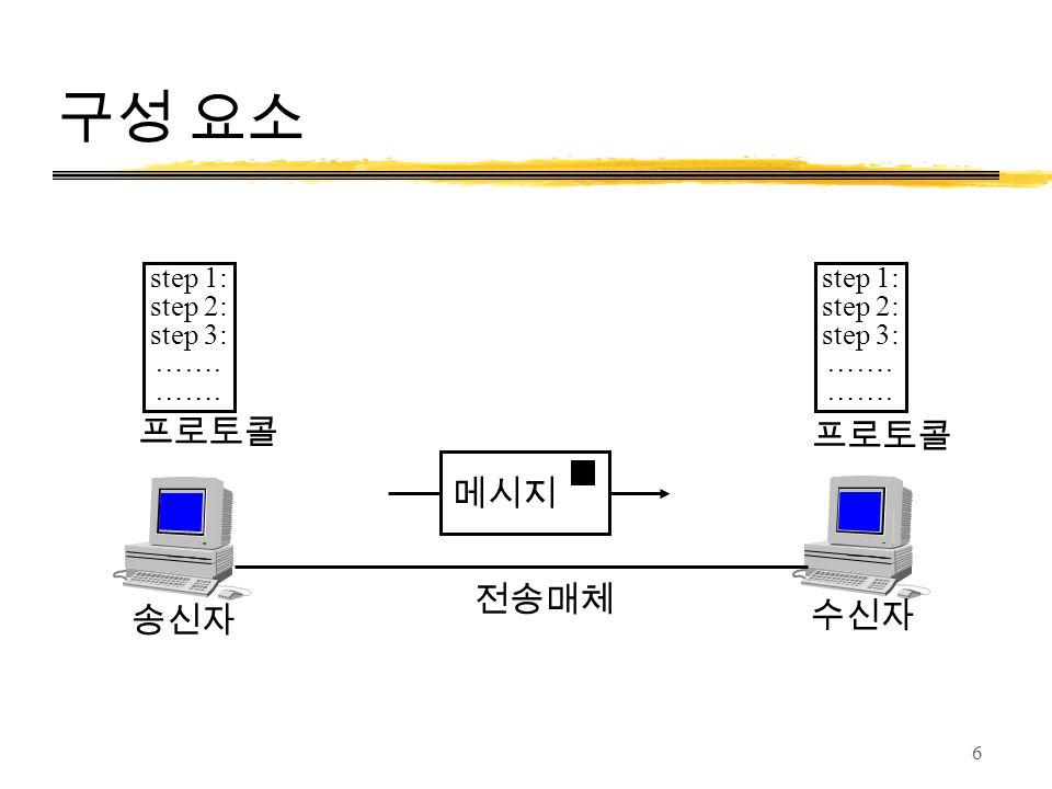 6 구성 요소 step 1: step 2: step 3: ……. 송신자 수신자 전송매체 step 1: step 2: step 3: ……. 프로토콜 메시지