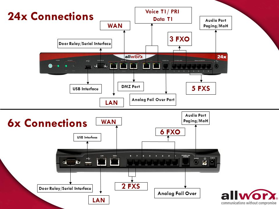 Server Specifications Number of UsersUp to 150Up to 600 Auto Attendants990 Central Office Lines SIP 3 FXO, expandable to 21* 1 PFT Unlimited SIP lines