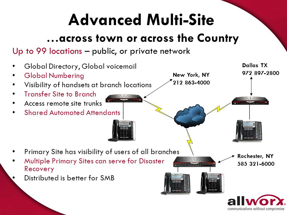 Advanced Multi-site Support for up to 1000 users –Primary/Branch Global Directory Global Voicemail Global Call Routes Global Busy Lamp Fields Enhanced