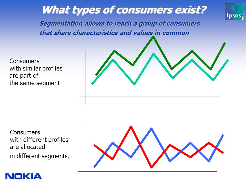 Consumers with similar profiles are part of the same segment Consumers with different profiles are allocated in different segments.