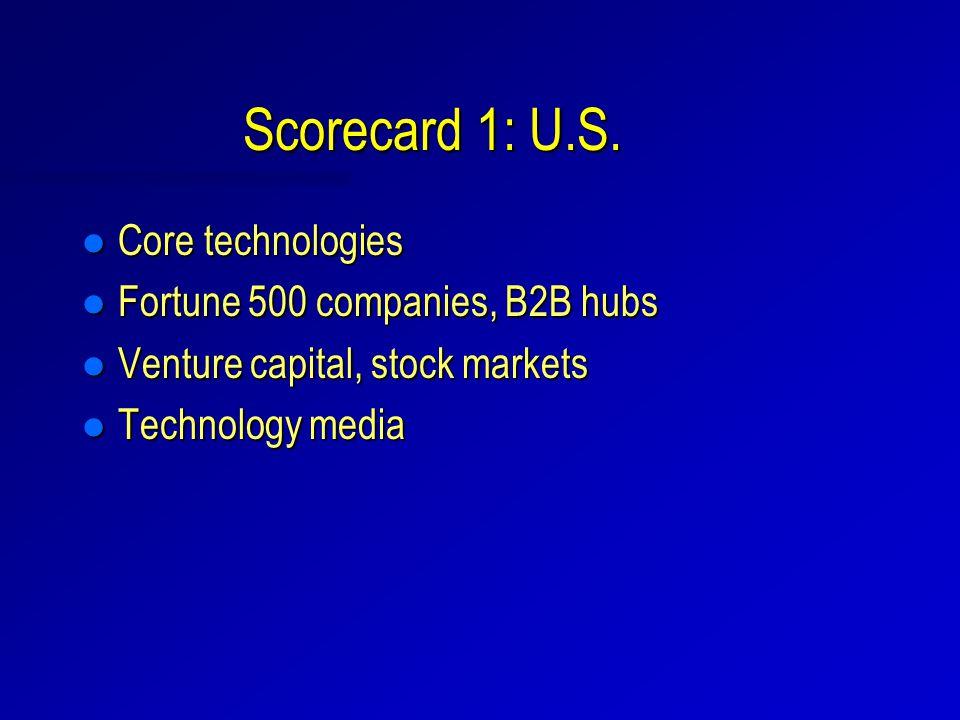 Scorecard 1: U.S. l Core technologies l Fortune 500 companies, B2B hubs l Venture capital, stock markets l Technology media
