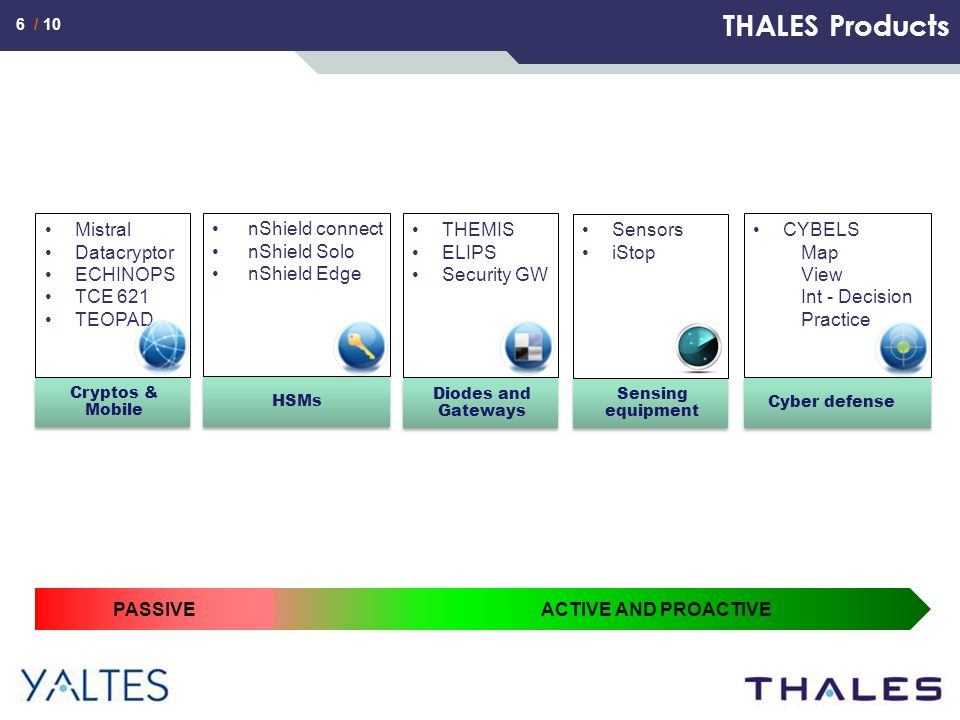 7 / 10 THALES and YALTES Services Secured by Thales end-to-end security approach Training Security Risks analysis Security design Security implementation Residual risks analysis & evaluation Forensics & incident response Security testing