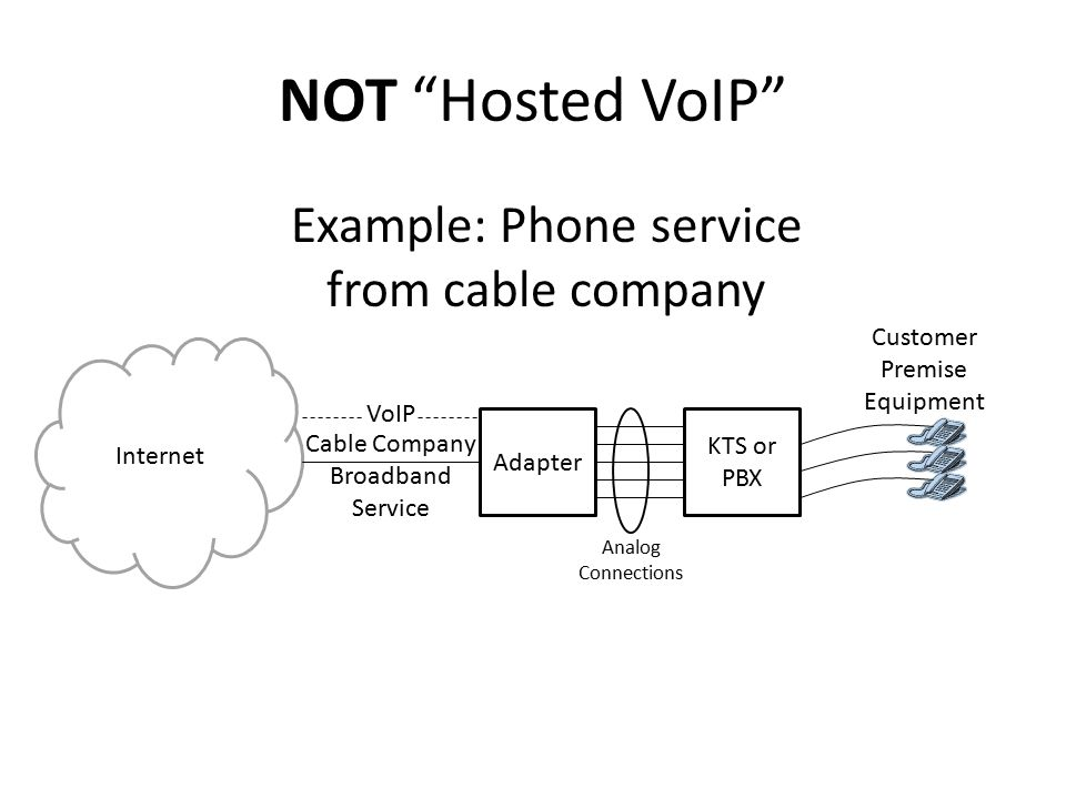 NOT Hosted VoIP Internet Adapter Analog Connections Customer Premise Equipment Cable Company Broadband Service Example: Phone service from cable company KTS or PBX VoIP