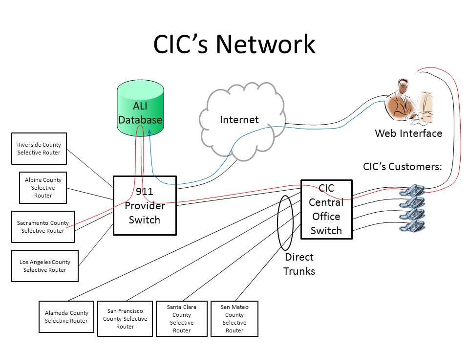 CIC's Network Internet 911 Provider Switch Direct Trunks CIC's Customers: CIC Central Office Switch Alameda County Selective Router San Francisco County Selective Router Santa Clara County Selective Router San Mateo County Selective Router Web Interface Los Angeles County Selective Router Riverside County Selective Router Alpine County Selective Router Sacramento County Selective Router