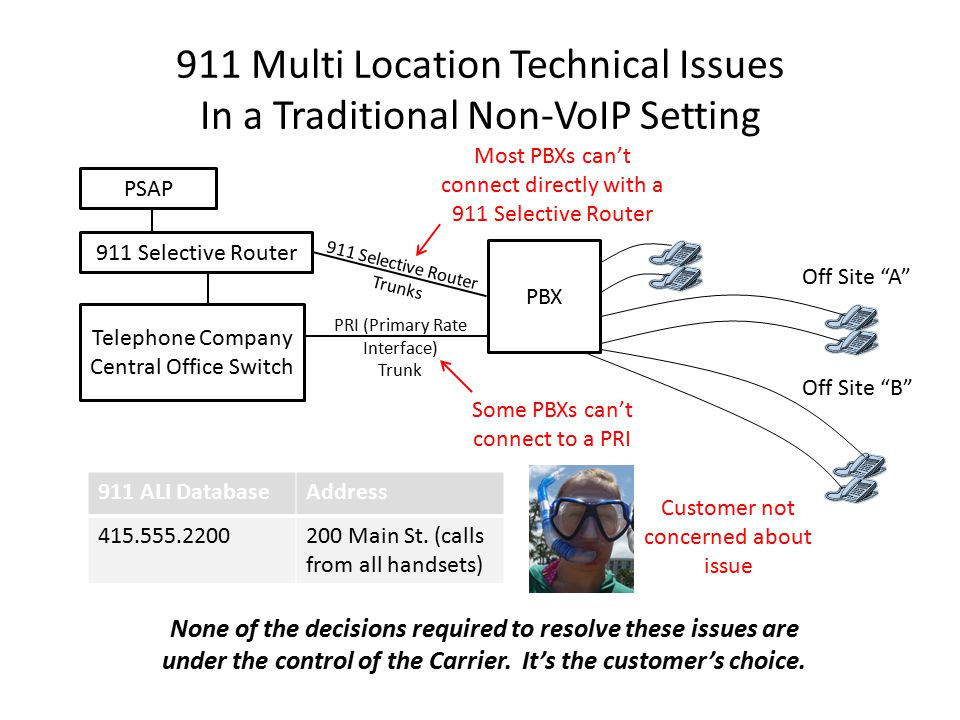 911 Multi Location Technical Issues In a Traditional Non-VoIP Setting 911 ALI DatabaseAddress 415.555.2200200 Main St.