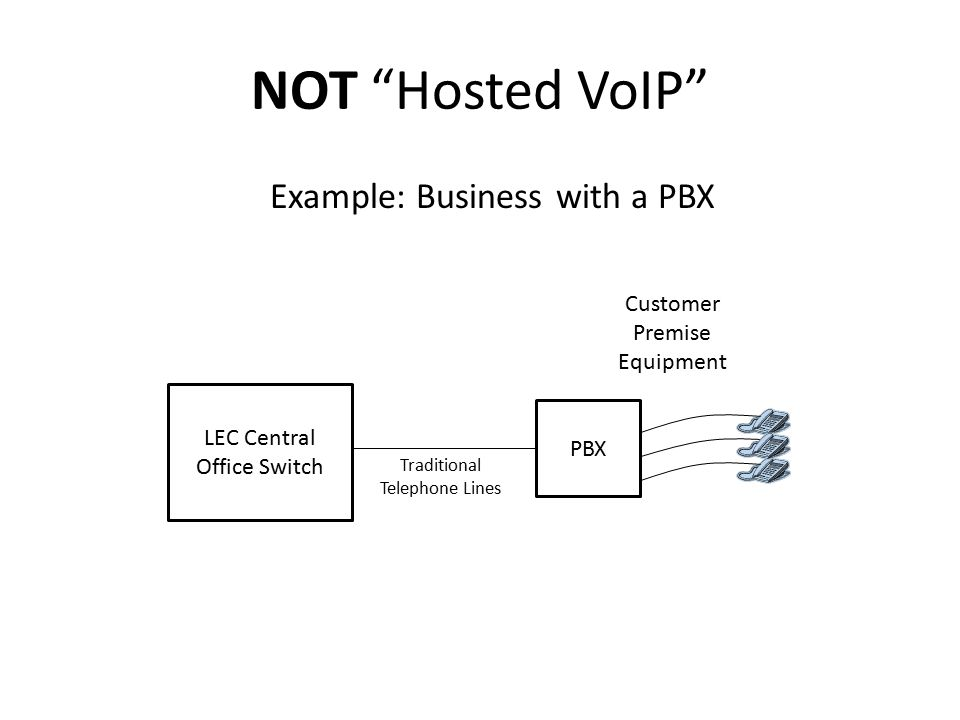 """NOT """"Hosted VoIP"""" Customer Premise Equipment Example: Business with a PBX PBX LEC Central Office Switch Traditional Telephone Lines"""