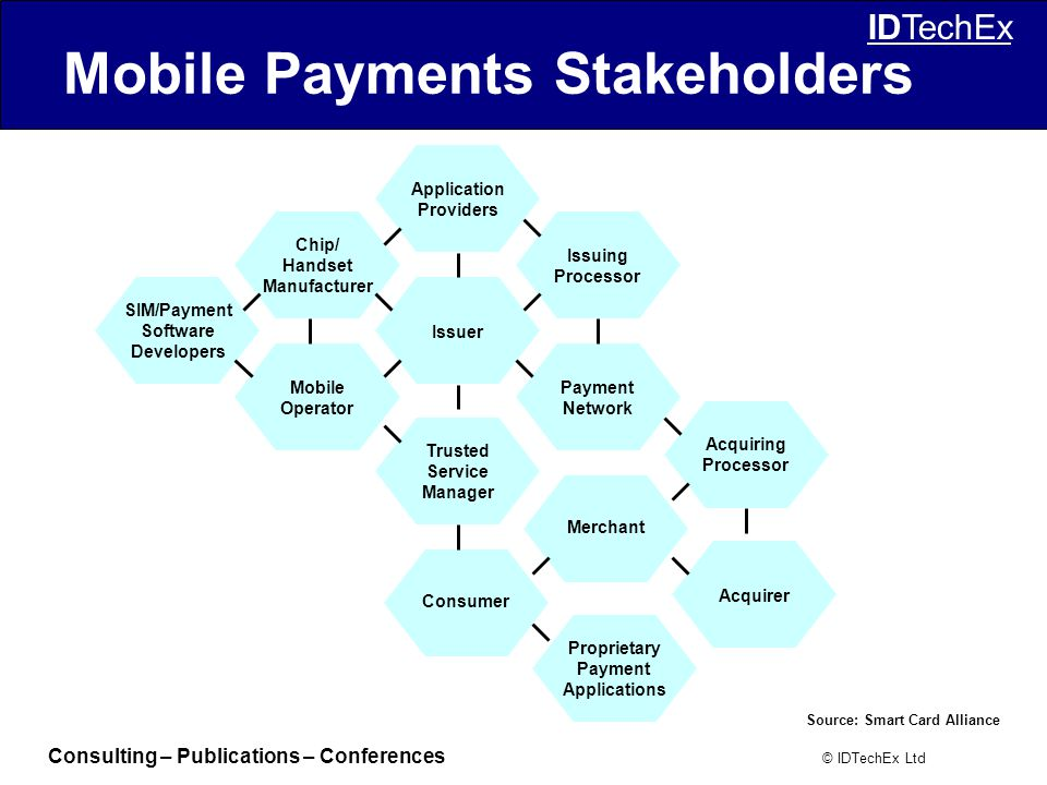 Consulting – Publications – Conferences © IDTechEx Ltd IDTechEx Mobile Payments Stakeholders SIM/Payment Software Developers Chip/ Handset Manufacturer Application Providers Mobile Operator Issuer Trusted Service Manager Consumer Issuing Processor Payment Network Merchant Proprietary Payment Applications Acquiring Processor Acquirer Source: Smart Card Alliance
