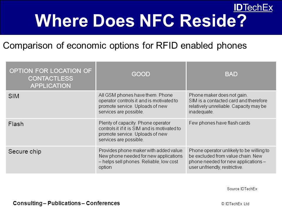 Consulting – Publications – Conferences © IDTechEx Ltd IDTechEx Where Does NFC Reside.