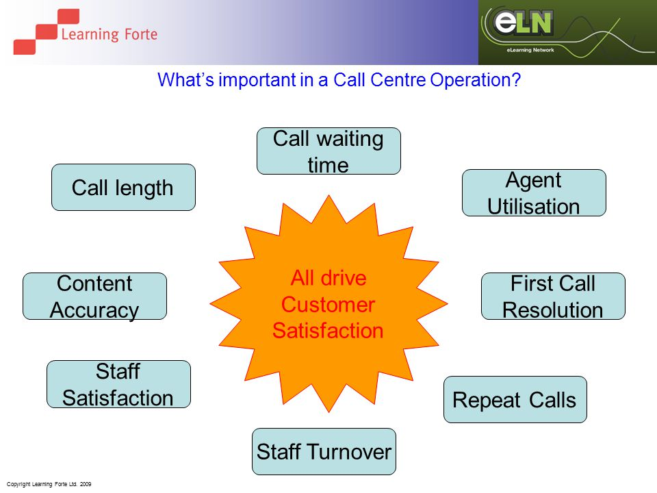 Copyright Learning Forte Ltd. 2009 What's important in a Call Centre Operation.