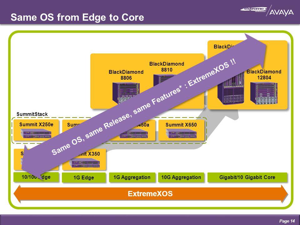 Same OS from Edge to Core BlackDiamond 10808 BlackDiamond 12804 BlackDiamond 8806 Summit X450e Summit X450a Summit X250e Summit X150 Summit X650 Summi