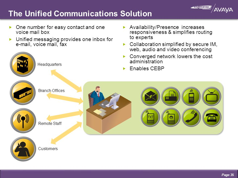  One number for easy contact and one voice mail box  Unified messaging provides one inbox for e-mail, voice mail, fax The Unified Communications Solution Headquarters Remote Staff Branch Offices Customers  Availability/Presence increases responsiveness & simplifies routing to experts  Collaboration simplified by secure IM, web, audio and video conferencing  Converged network lowers the cost administration  Enables CEBP Page 35
