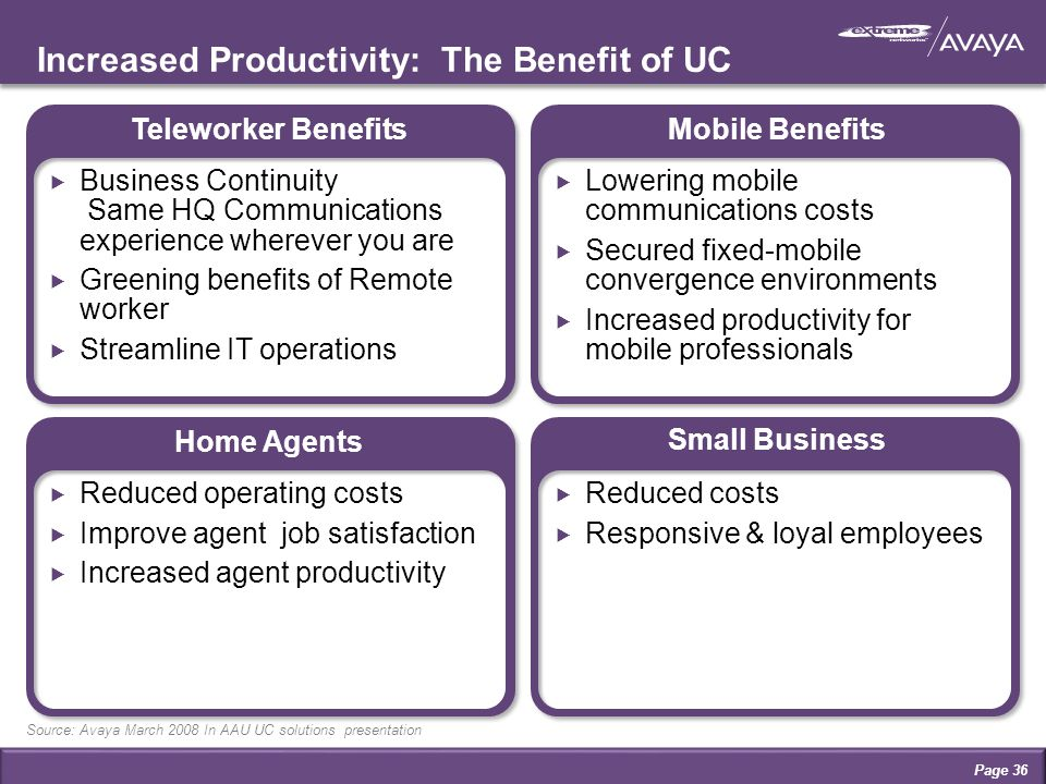 Source: Avaya March 2008 In AAU UC solutions presentation Small Business Mobile BenefitsTeleworker Benefits Home Agents  Business Continuity Same HQ Communications experience wherever you are  Greening benefits of Remote worker  Streamline IT operations  Lowering mobile communications costs  Secured fixed-mobile convergence environments  Increased productivity for mobile professionals  Reduced operating costs  Improve agent job satisfaction  Increased agent productivity  Reduced costs  Responsive & loyal employees Increased Productivity: The Benefit of UC Page 36