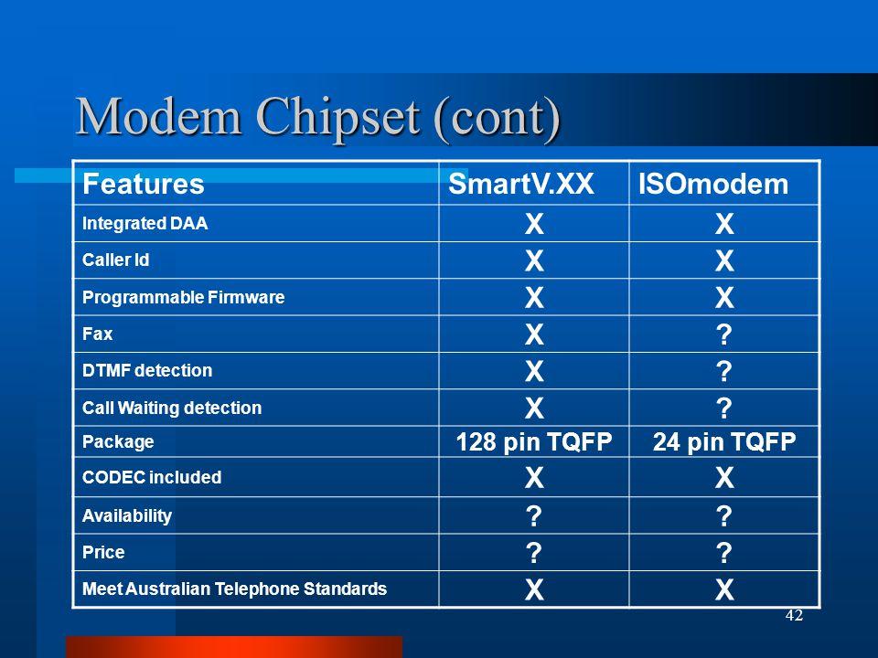 42 Modem Chipset (cont) FeaturesSmartV.XXISOmodem Integrated DAA XX Caller Id XX Programmable Firmware XX Fax X.