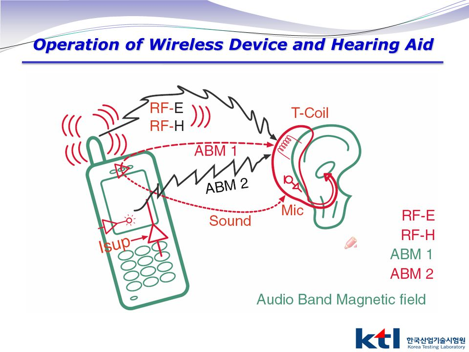 Operation of Wireless Device and Hearing Aid