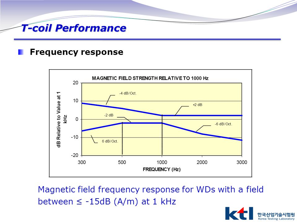 T-coil Performance Frequency response Magnetic field frequency response for WDs with a field between ≤ -15dB (A/m) at 1 kHz