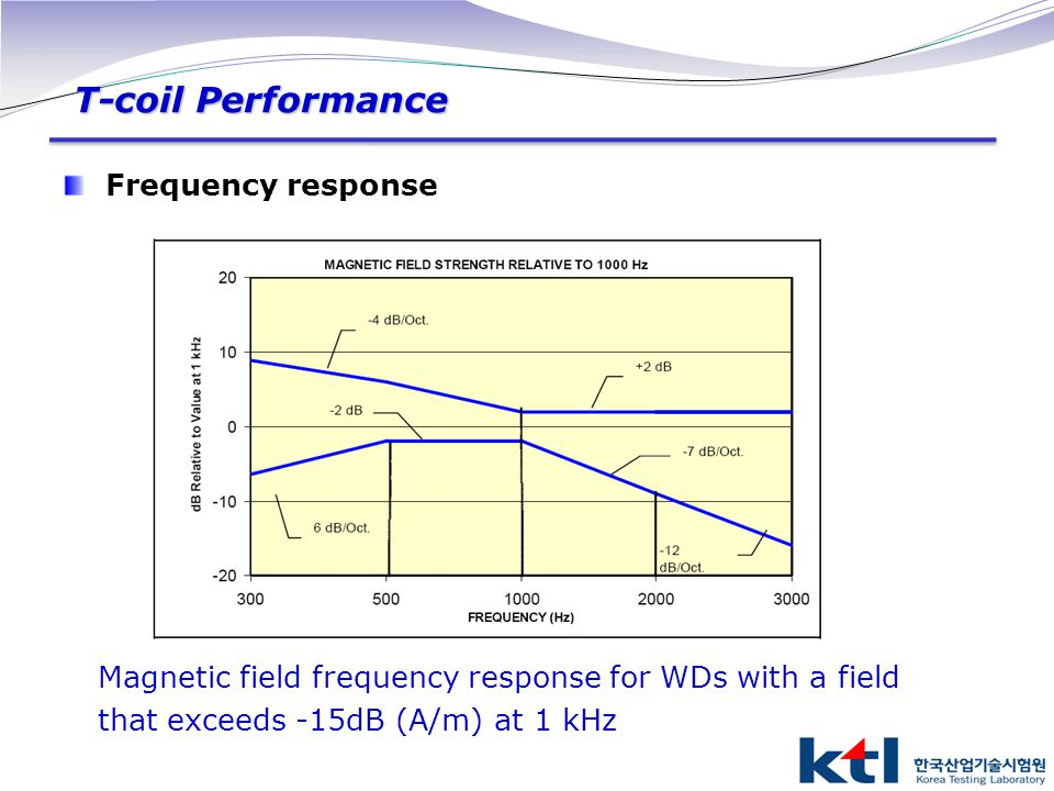 T-coil Performance Frequency response Magnetic field frequency response for WDs with a field that exceeds -15dB (A/m) at 1 kHz