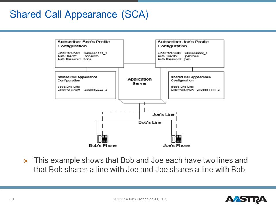 © 2007 Aastra Technologies, LTD.60 Shared Call Appearance (SCA) »This example shows that Bob and Joe each have two lines and that Bob shares a line with Joe and Joe shares a line with Bob.