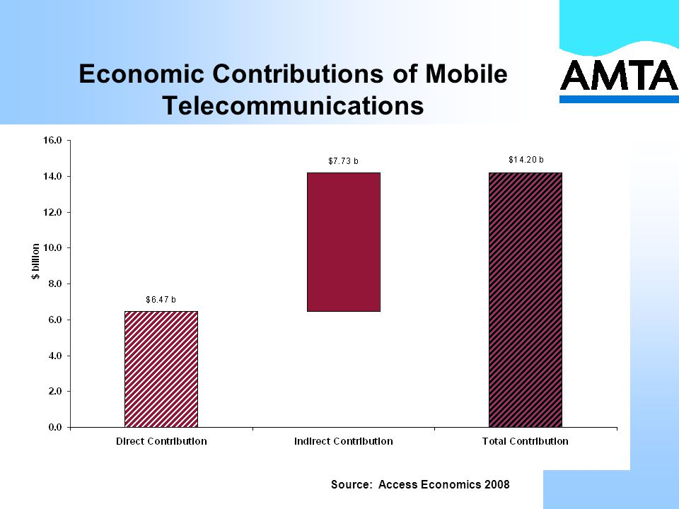 Economic Contributions of Mobile Telecommunications Source: Access Economics 2008
