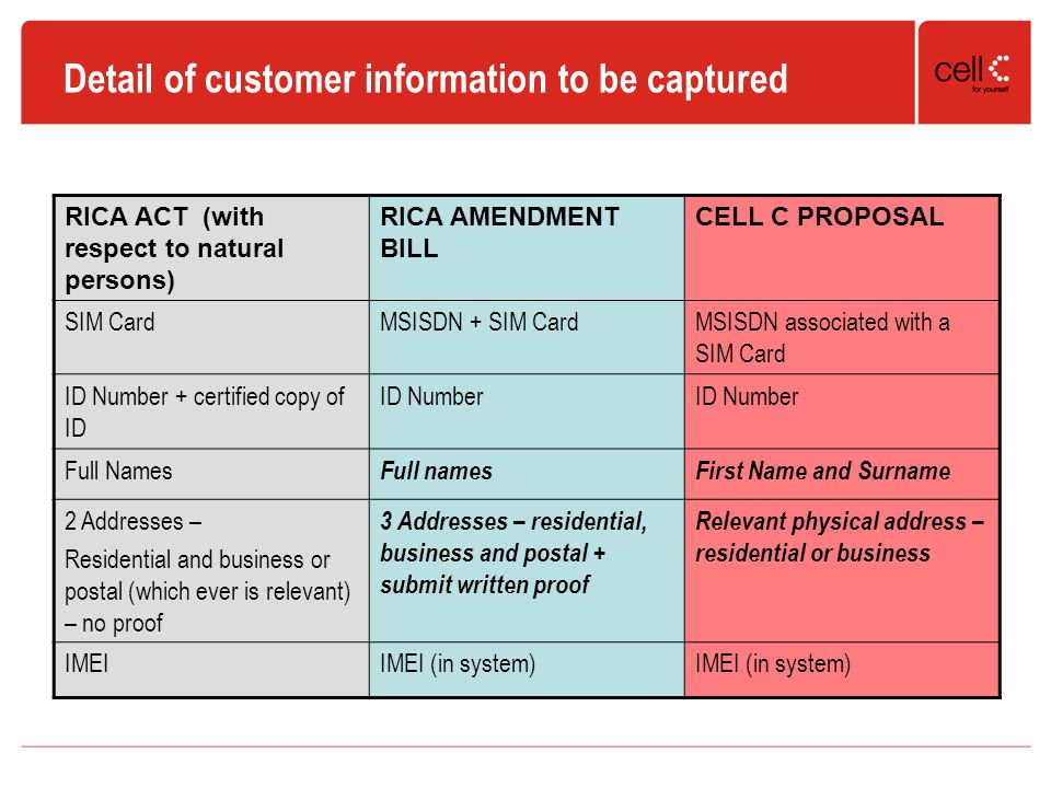 Detail of customer information to be captured RICA ACT (with respect to natural persons) RICA AMENDMENT BILL CELL C PROPOSAL SIM CardMSISDN + SIM CardMSISDN associated with a SIM Card ID Number + certified copy of ID ID Number Full Names Full namesFirst Name and Surname 2 Addresses – Residential and business or postal (which ever is relevant) – no proof 3 Addresses – residential, business and postal + submit written proof Relevant physical address – residential or business IMEIIMEI (in system)