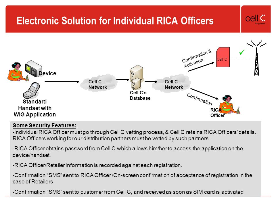 Electronic Solution for Individual RICA Officers Cell C's Database Device Standard Handset with WIG Application Some Security Features: -Individual RICA Officer must go through Cell C vetting process, & Cell C retains RICA Officers' details.