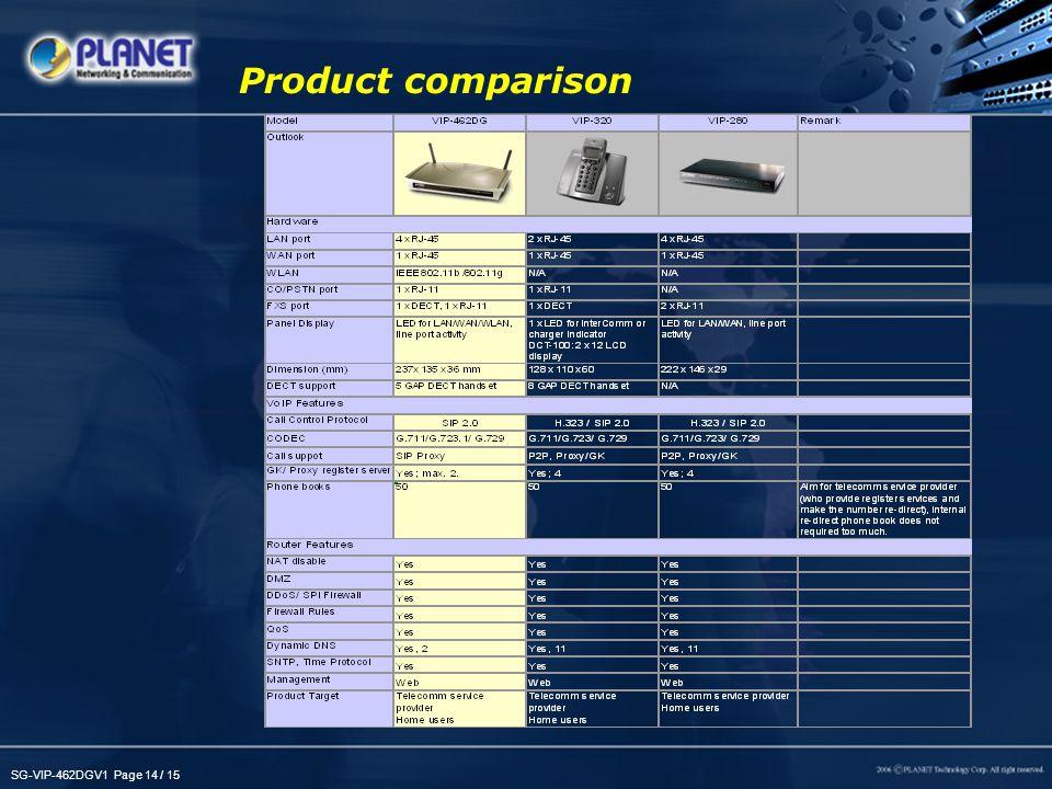 SG-VIP-462DGV1 Page 14 / 15 Product comparison