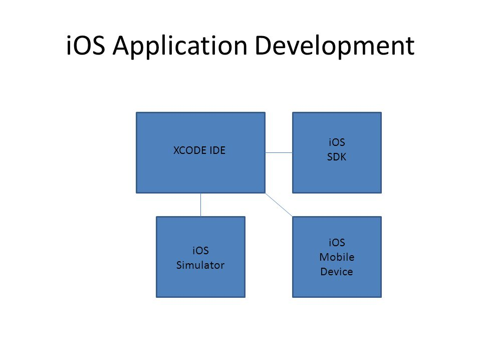 iOS Application Development XCODE IDE iOS SDK iOS Simulator iOS Mobile Device