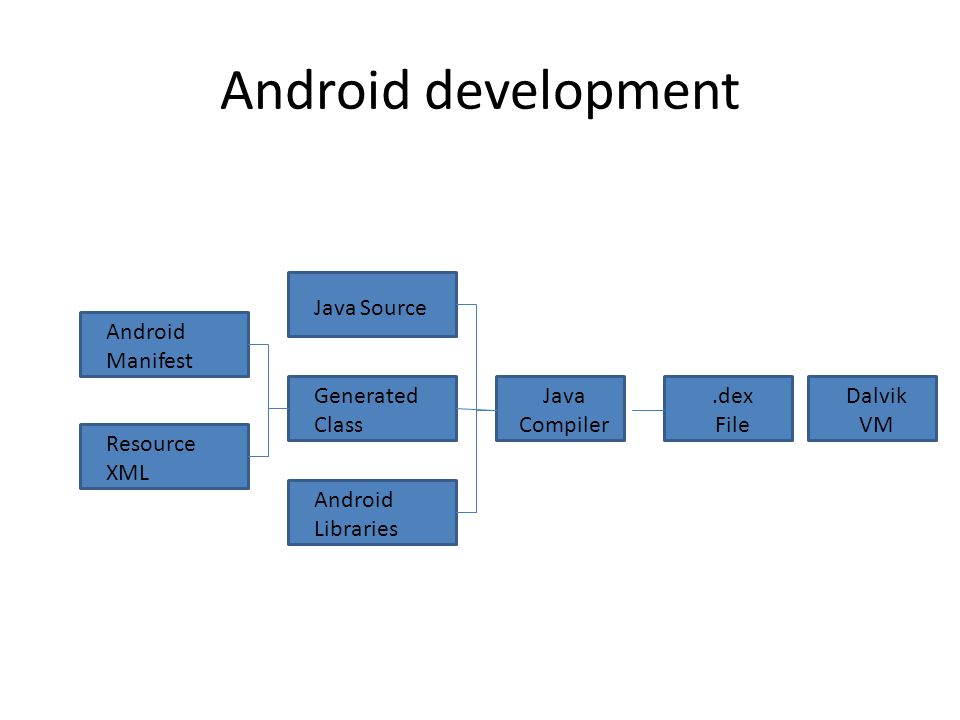 Android development Android Manifest Resource XML Java Source Generated Class Java Compiler Android Libraries.dex File Dalvik VM