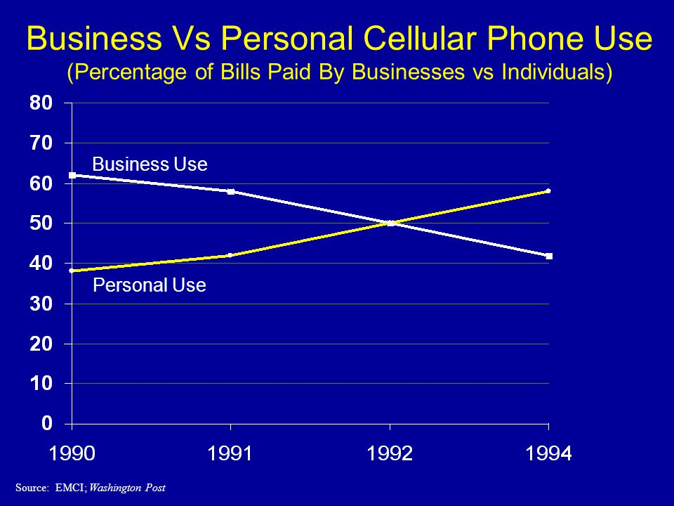 Business Vs Personal Cellular Phone Use (Percentage of Bills Paid By Businesses vs Individuals) Source: EMCI; Washington Post Business Use Personal Use
