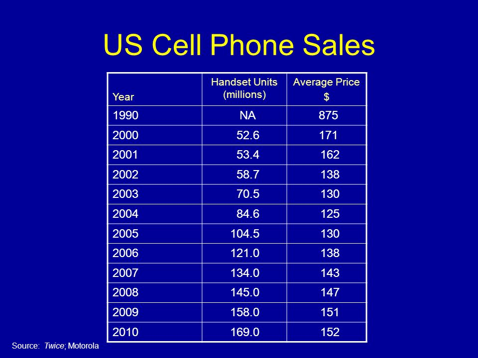 US Cell Phone Sales Year Handset Units (millions) Average Price $ 1990 NA 875 2000 52.6 171 2001 53.4 162 2002 58.7 138 2003 70.5 130 2004 84.6 125 2005104.5 130 2006121.0 138 2007134.0 143 2008145.0 147 2009158.0 151 2010169.0 152 Source: Twice; Motorola