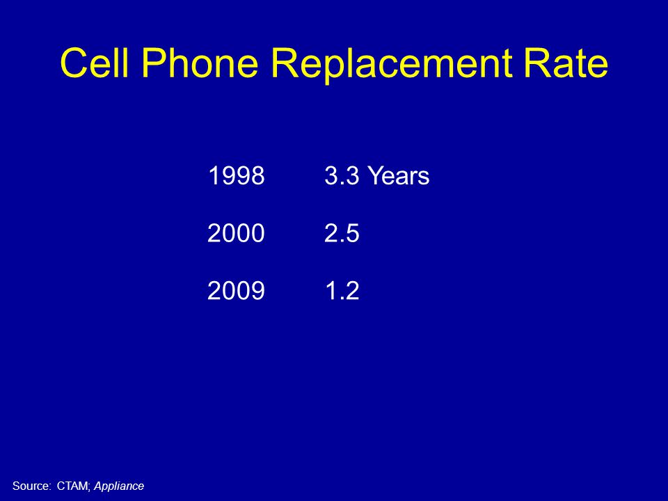 Cell Phone Replacement Rate 19983.3 Years 20002.5 20091.2 Source: CTAM; Appliance