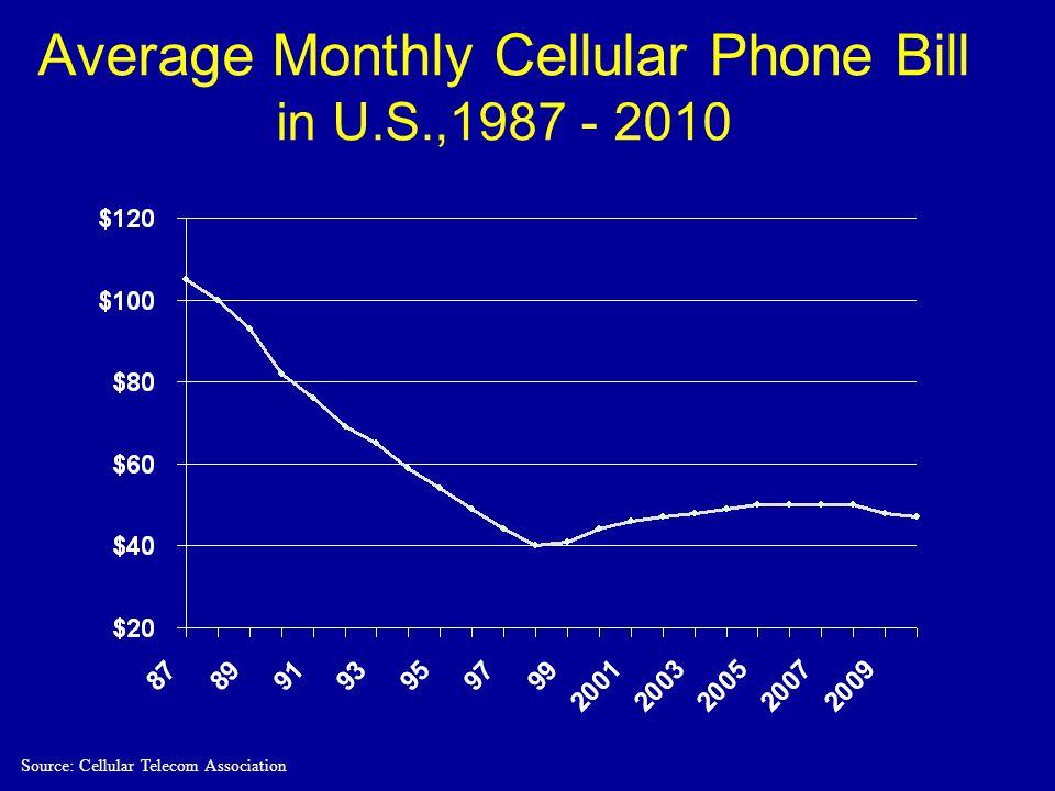 Average Monthly Cellular Phone Bill in U.S.,1987 - 2010 Source: Cellular Telecom Association