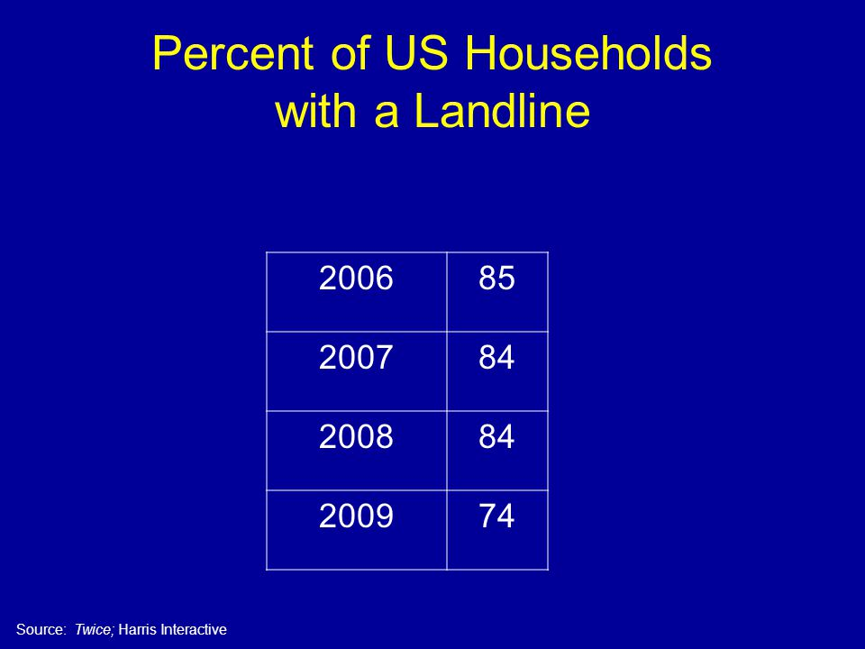 Percent of US Households with a Landline 200685 200784 200884 200974 Source: Twice; Harris Interactive