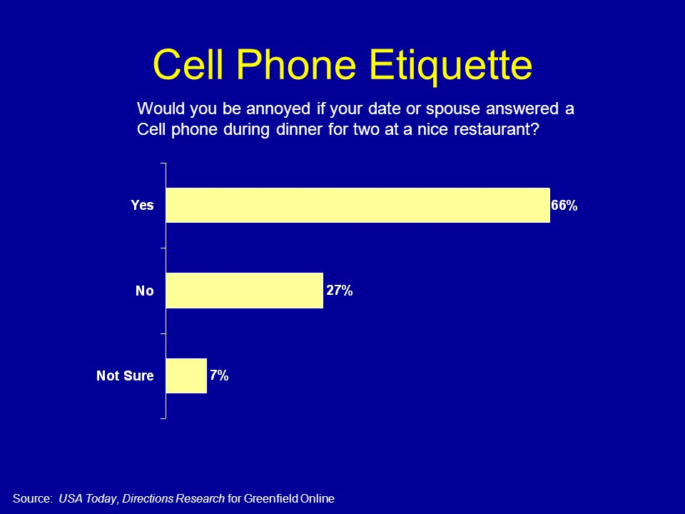 Cell Phone Etiquette Would you be annoyed if your date or spouse answered a Cell phone during dinner for two at a nice restaurant.
