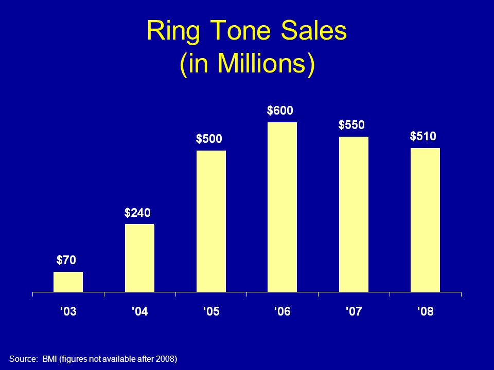 Ring Tone Sales (in Millions) Source: BMI (figures not available after 2008)