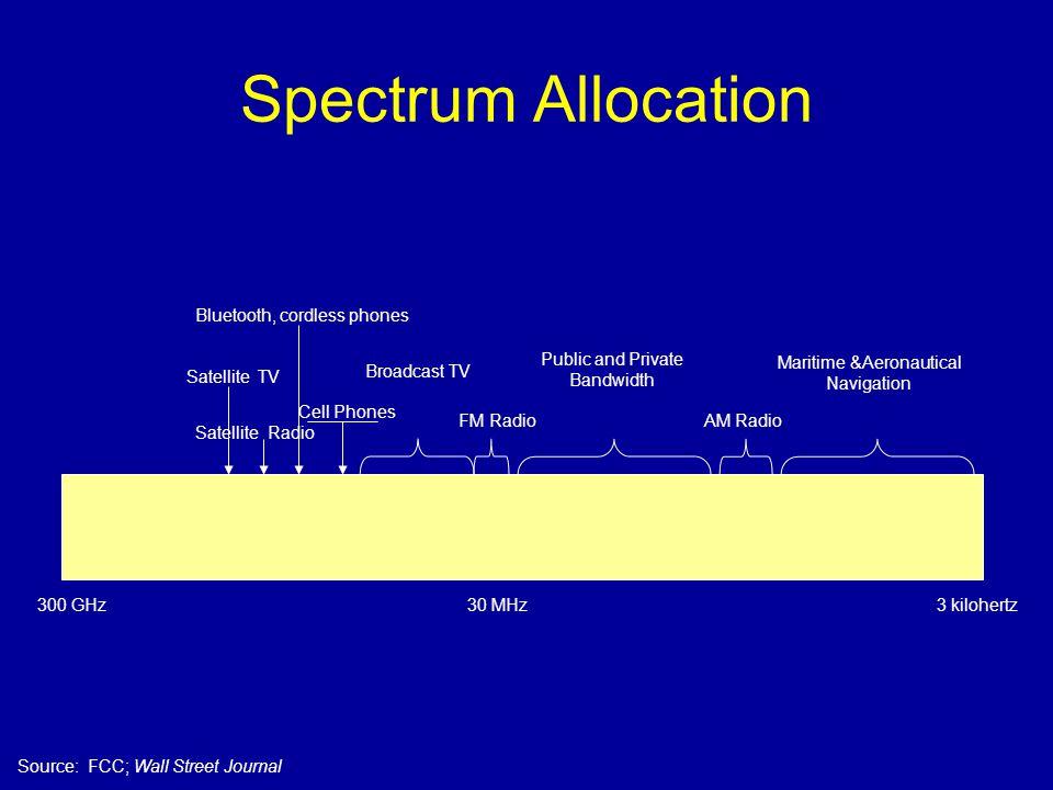 Spectrum Allocation 3 kilohertz300 GHz30 MHz FM RadioAM Radio Satellite Radio Broadcast TV Cell Phones Bluetooth, cordless phones Satellite TV Maritime &Aeronautical Navigation Public and Private Bandwidth Source: FCC; Wall Street Journal