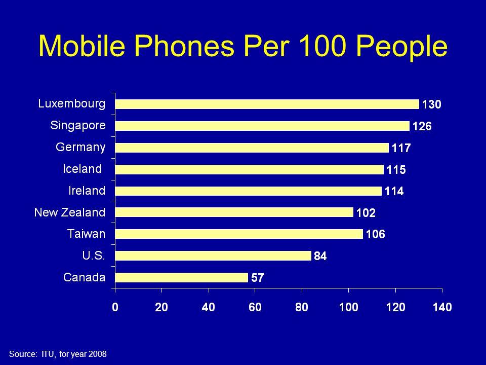 Mobile Phones Per 100 People Source: ITU, for year 2008