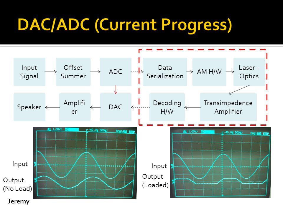 Input Signal Offset Summer ADC Data Serialization AM H/W Laser + Optics Transimpedence Amplifier Decoding H/W DAC Amplifi er Speaker Input Output (No Load) Input Output (Loaded) Jeremy