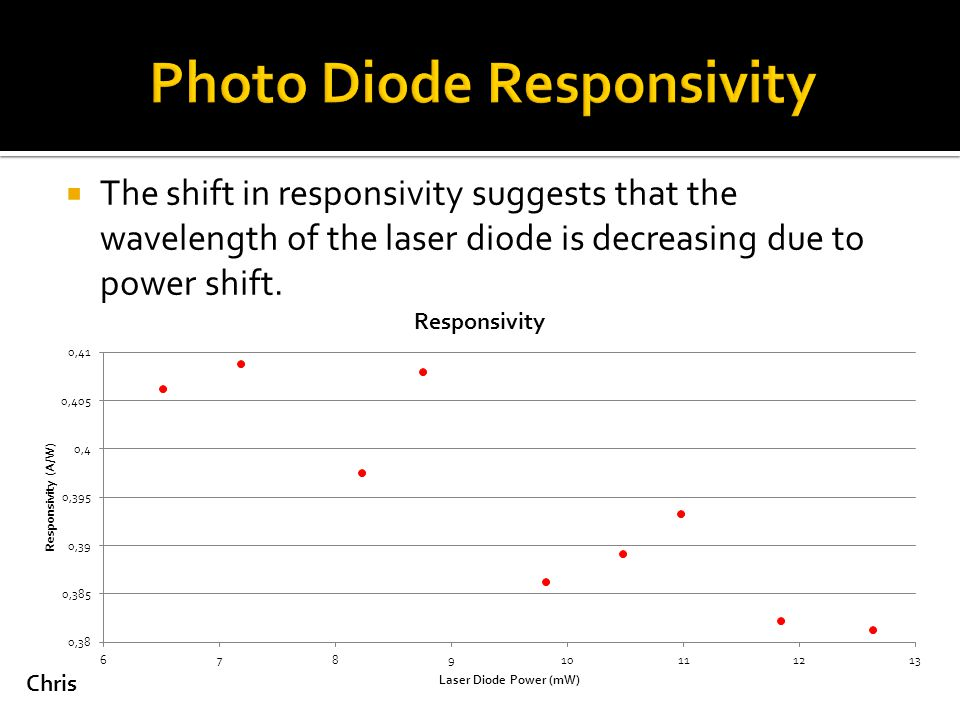  The shift in responsivity suggests that the wavelength of the laser diode is decreasing due to power shift.