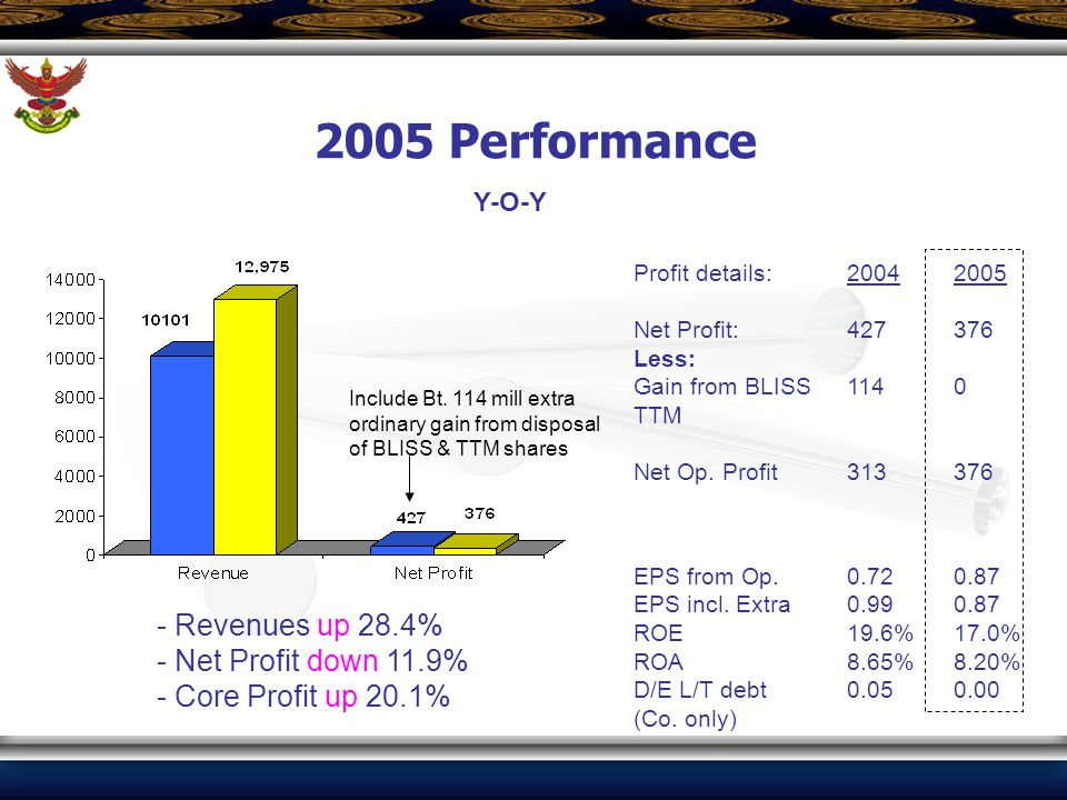2005 Performance - Revenues up 28.4% - Net Profit down 11.9% - Core Profit up 20.1% Y-O-Y Include Bt. 114 mill extra ordinary gain from disposal of BL